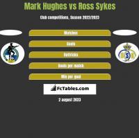 Mark Hughes vs Ross Sykes h2h player stats