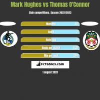 Mark Hughes vs Thomas O'Connor h2h player stats