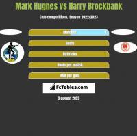 Mark Hughes vs Harry Brockbank h2h player stats