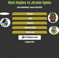 Mark Hughes vs Jerome Opoku h2h player stats