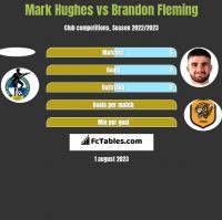 Mark Hughes vs Brandon Fleming h2h player stats