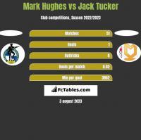 Mark Hughes vs Jack Tucker h2h player stats