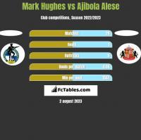 Mark Hughes vs Ajibola Alese h2h player stats