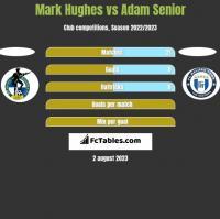 Mark Hughes vs Adam Senior h2h player stats