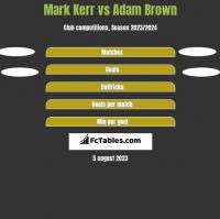 Mark Kerr vs Adam Brown h2h player stats