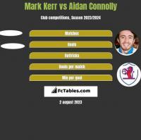 Mark Kerr vs Aidan Connolly h2h player stats