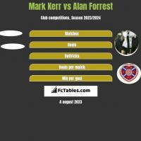Mark Kerr vs Alan Forrest h2h player stats