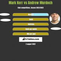 Mark Kerr vs Andrew Murdoch h2h player stats