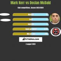 Mark Kerr vs Declan McDaid h2h player stats