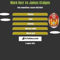 Mark Kerr vs James Craigen h2h player stats