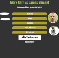 Mark Kerr vs James Vincent h2h player stats