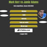 Mark Kerr vs Jamie Adams h2h player stats