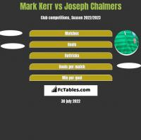 Mark Kerr vs Joseph Chalmers h2h player stats