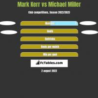 Mark Kerr vs Michael Miller h2h player stats