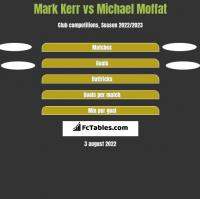 Mark Kerr vs Michael Moffat h2h player stats
