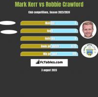 Mark Kerr vs Robbie Crawford h2h player stats
