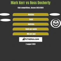 Mark Kerr vs Ross Docherty h2h player stats