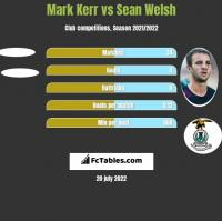 Mark Kerr vs Sean Welsh h2h player stats
