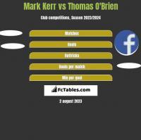 Mark Kerr vs Thomas O'Brien h2h player stats