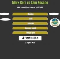 Mark Kerr vs Sam Roscoe h2h player stats