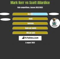 Mark Kerr vs Scott Allardice h2h player stats