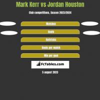 Mark Kerr vs Jordan Houston h2h player stats