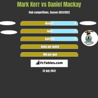 Mark Kerr vs Daniel Mackay h2h player stats