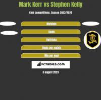 Mark Kerr vs Stephen Kelly h2h player stats