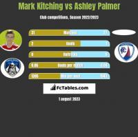 Mark Kitching vs Ashley Palmer h2h player stats