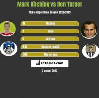 Mark Kitching vs Ben Turner h2h player stats