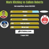 Mark Kitching vs Callum Roberts h2h player stats