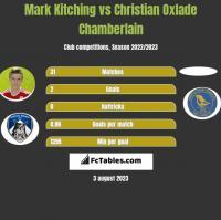 Mark Kitching vs Christian Oxlade Chamberlain h2h player stats