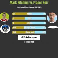 Mark Kitching vs Fraser Kerr h2h player stats