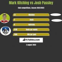 Mark Kitching vs Josh Passley h2h player stats