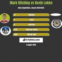 Mark Kitching vs Kevin Lokko h2h player stats