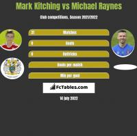 Mark Kitching vs Michael Raynes h2h player stats