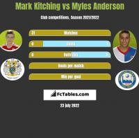 Mark Kitching vs Myles Anderson h2h player stats