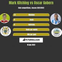Mark Kitching vs Oscar Gobern h2h player stats