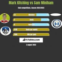Mark Kitching vs Sam Miniham h2h player stats