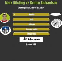 Mark Kitching vs Kenton Richardson h2h player stats