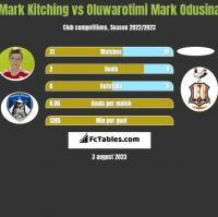 Mark Kitching vs Oluwarotimi Mark Odusina h2h player stats