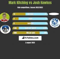 Mark Kitching vs Josh Hawkes h2h player stats