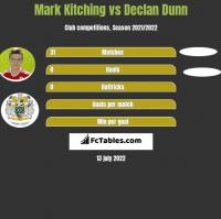 Mark Kitching vs Declan Dunn h2h player stats