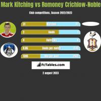 Mark Kitching vs Romoney Crichlow-Noble h2h player stats