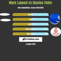 Mark Lamont vs Charles Telfer h2h player stats