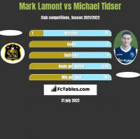 Mark Lamont vs Michael Tidser h2h player stats