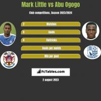 Mark Little vs Abu Ogogo h2h player stats