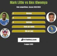 Mark Little vs Alex Kiwomya h2h player stats
