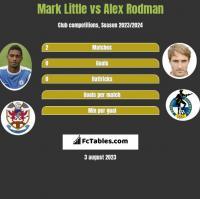 Mark Little vs Alex Rodman h2h player stats