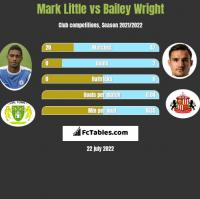 Mark Little vs Bailey Wright h2h player stats